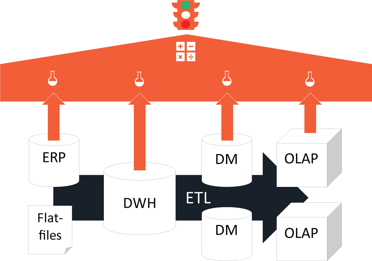 Use Case DWH und ETL testen