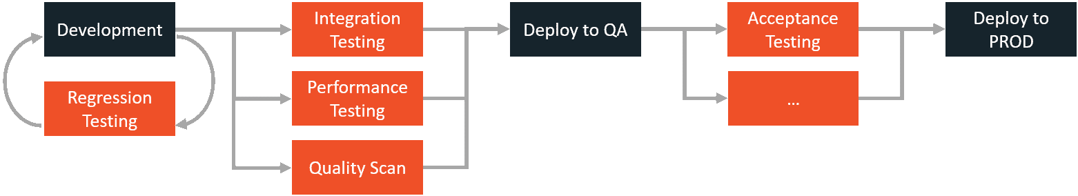 Continuous Delivery with Quality Gates
