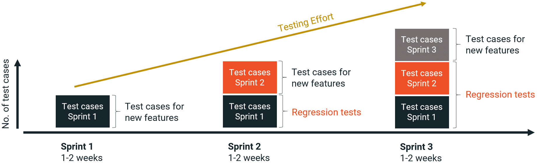 Growing amount of testcases in an agile project