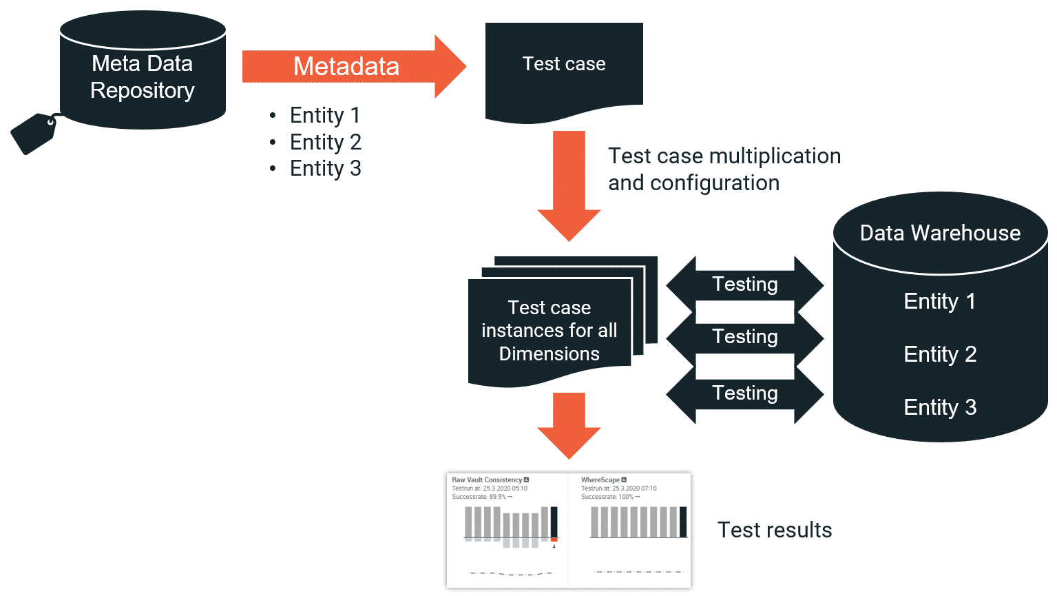 Meta data driven testing in a data warehouse project