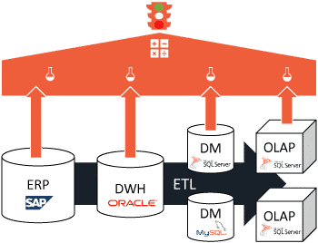 Test process of your data warehouse