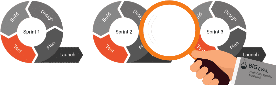 Applying Data Governance to Agile Projects